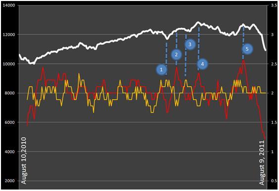 Analysis on stock market crash through S&P