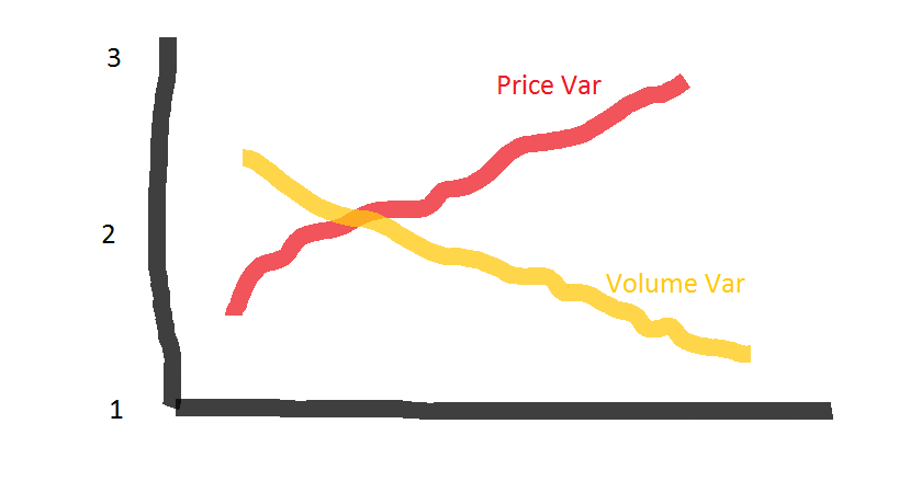 VIRA graph for Low Volume High Price