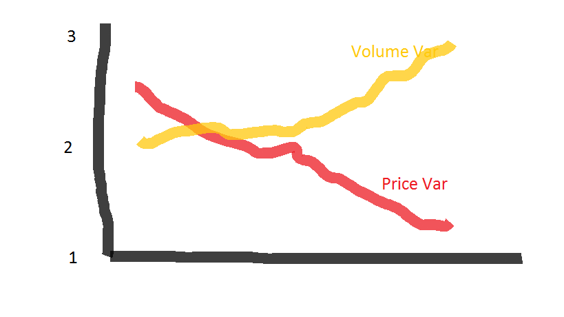 VIRA graph for High Volume Low Price