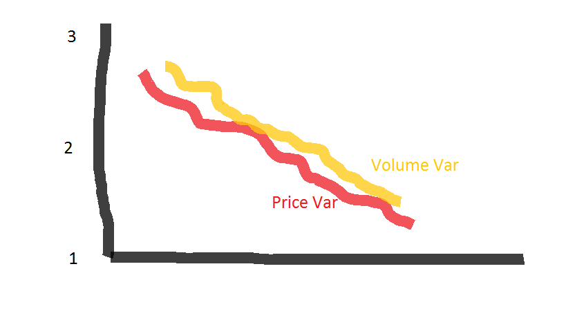 VIRA graph for Low Volume Low Price