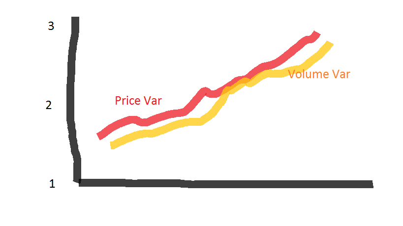 VIRA graph for High Volume High Price