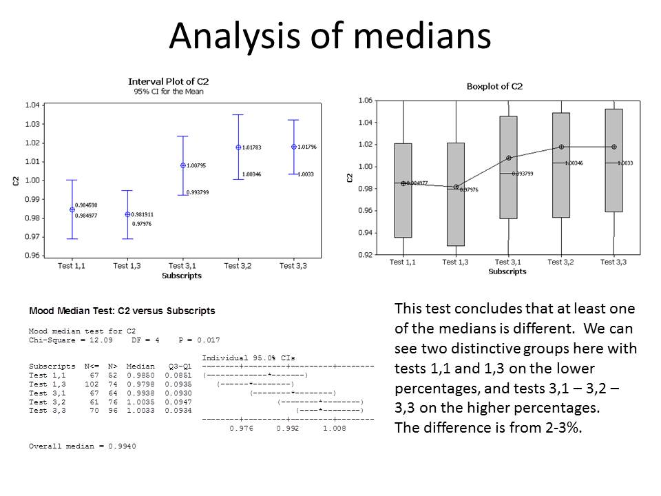 Analysis of medians for Vira Finance